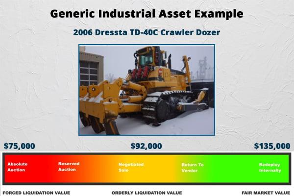 Generic Industrial Asset Example