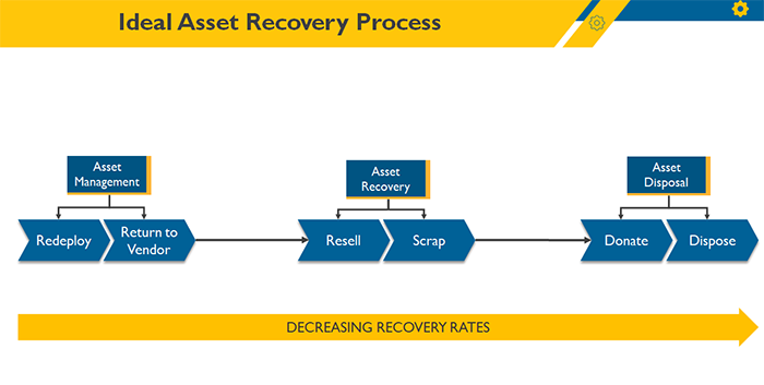 Ideal Asset Recovery Process