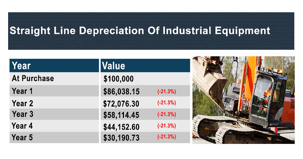 Straight Line Depreciation of Industrial Equipment